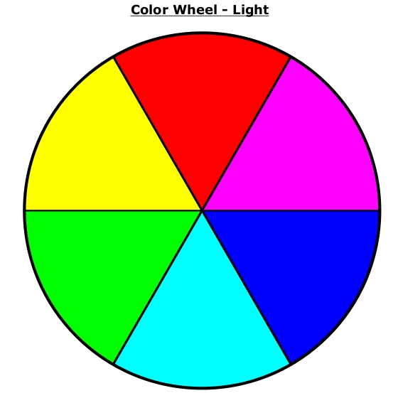 If We Recall Our Primary Color Wheel For Light Remember That Blue And Yellow Are Opposite Colors By Adding To The Magenta In Essence