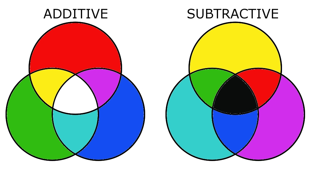 Color Theory Basics Additive And Subtractive Mixing